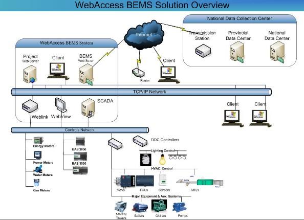能耗监测与管理子系统由各计量装置,数据采集器,管理系统(web服务器)